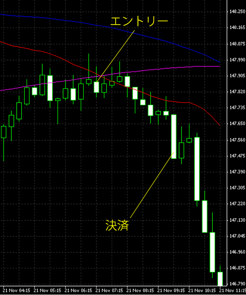 20141122eurjpy.png