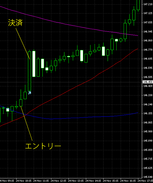 20141125eurjpy.png