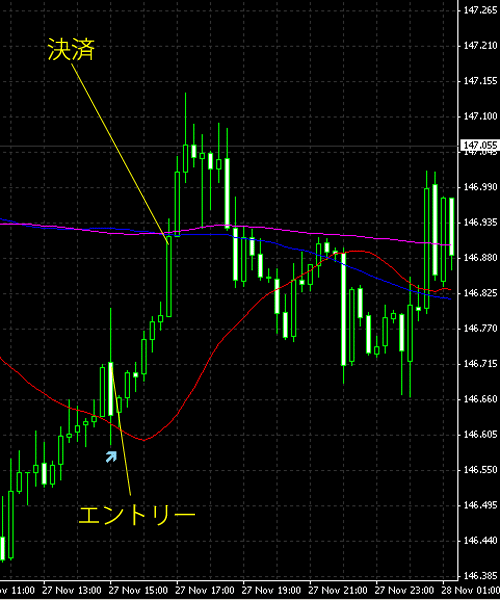 20141128eurjpy.png
