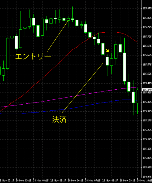 20141129gbpjpy.png