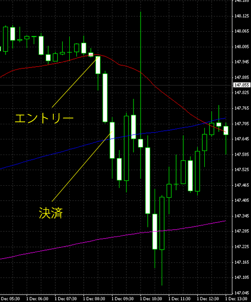 20141202eurjpy.png