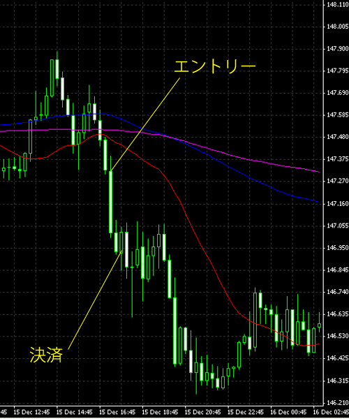 20141216eurjpy.png