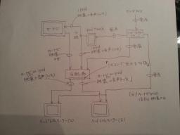 ipod touch、カーナビ、ヘッドレストモニター、分配器の配線図