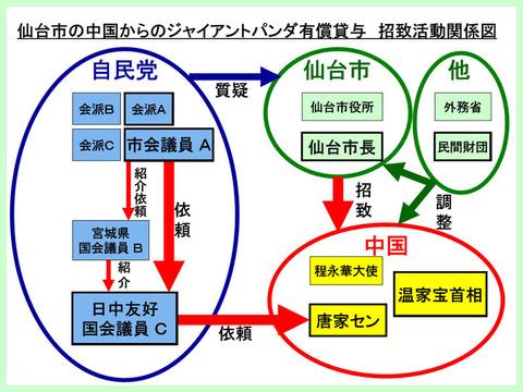 仙台パンダ bbcab9b7-s