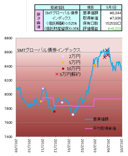1205STAM G-債券