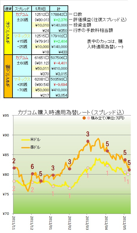 1205MMF為替 - 2
