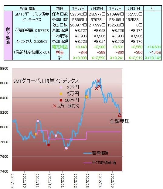 1205STAM G-債券2