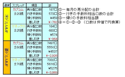 1208MMF手数料
