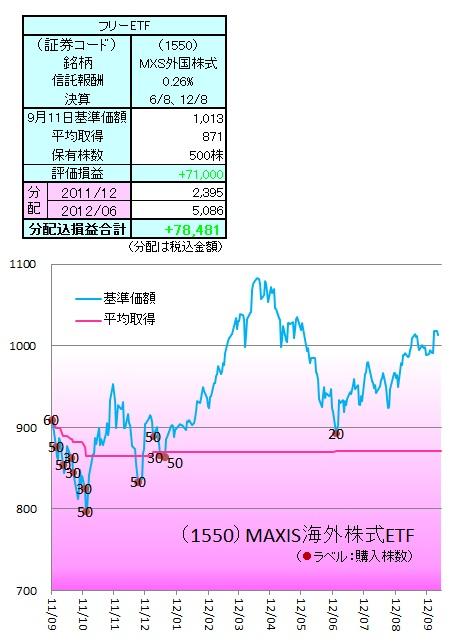 1209外株ETF