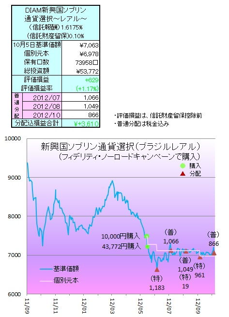 1210通貨