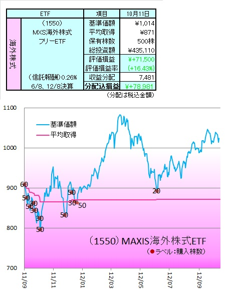 1210外株ETF1
