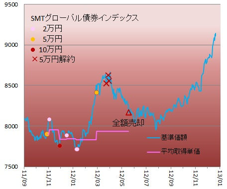 1212STAMG-債券