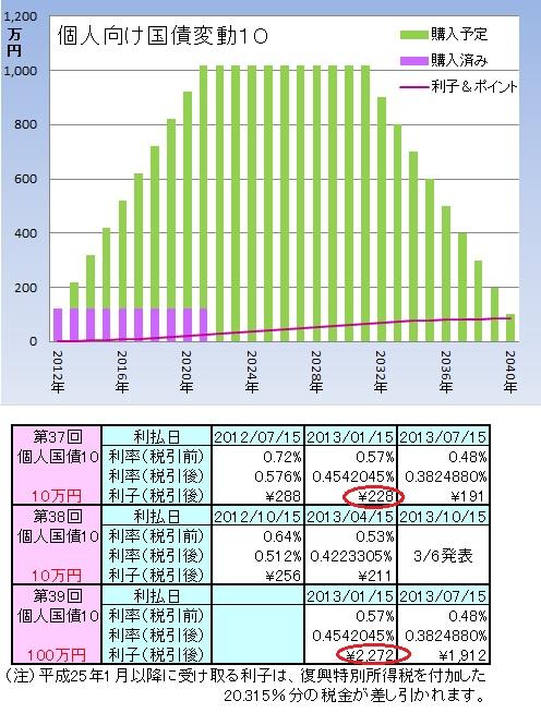 1301個人国債
