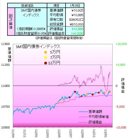 1301国内債券