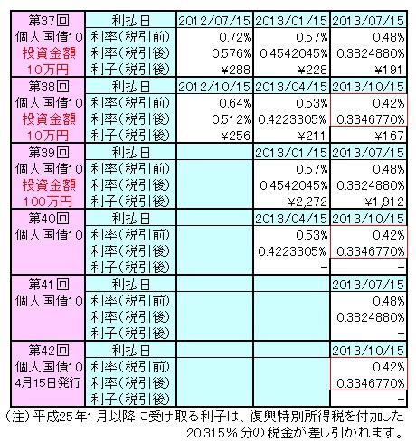 1303個人国債4