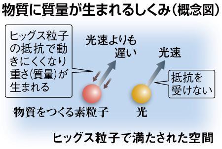 ヒッグス粒子