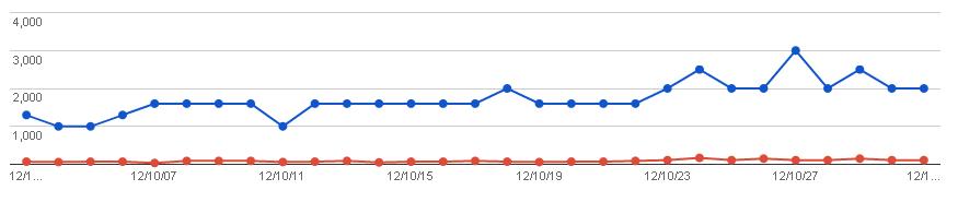 2012/11/02の検索数推移グラフ
