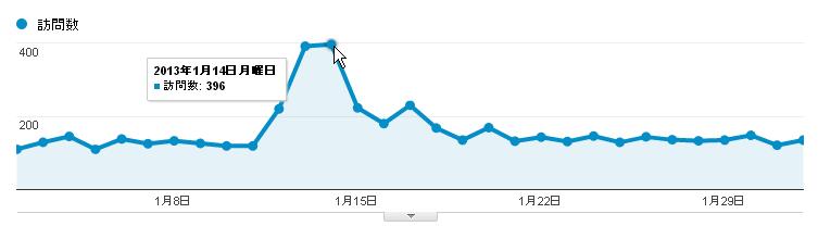 2013/01/02のGoogleアナリティクスページビュー