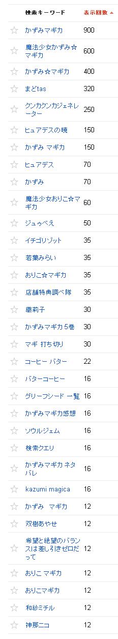 2013/01/02の検索数推移2013/03/02の検索クエリ一覧(ウェブマスターツール)の上位
