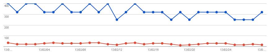 2013/03/02の検索数推移グラフ