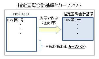 指定国際会計基準とカーブアウト