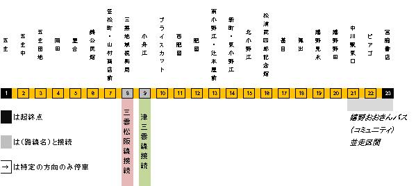 たけちゃんハートバス