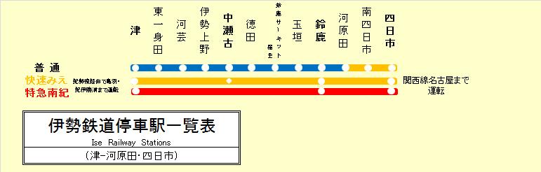 伊勢鉄道停車駅