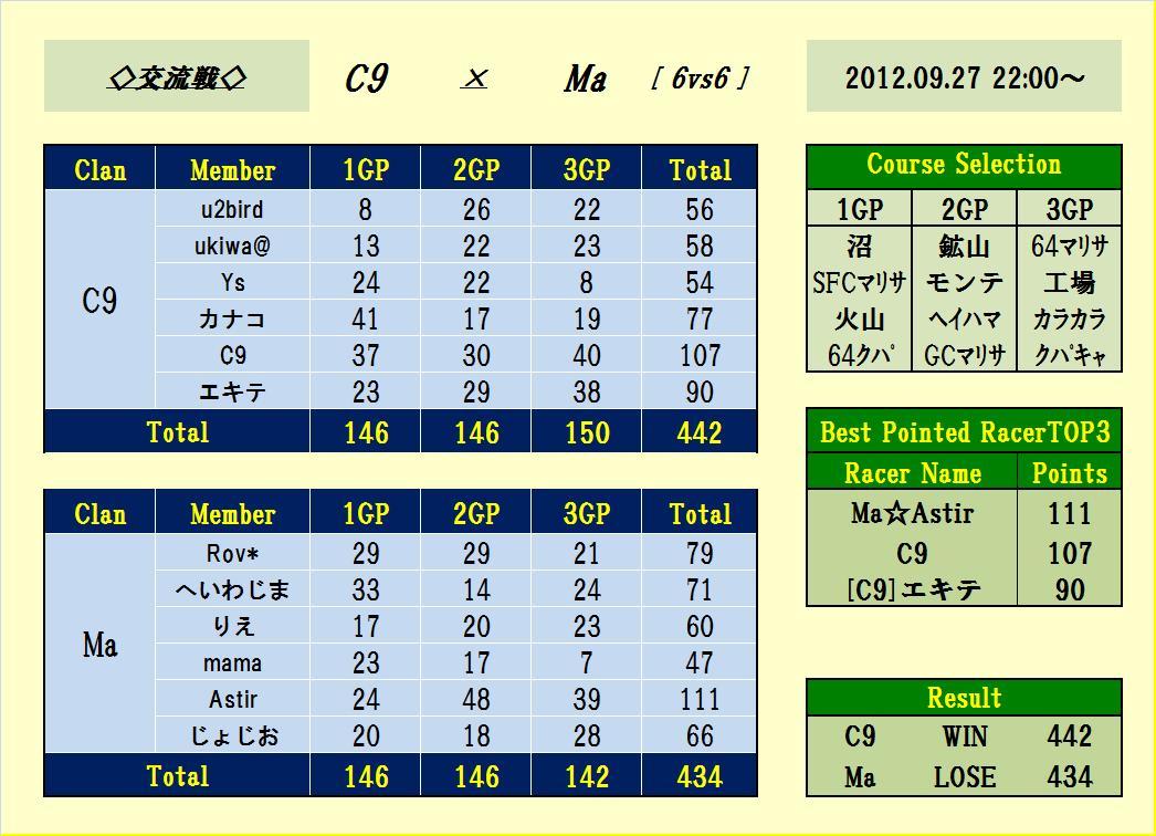 C9 vs Ma 5