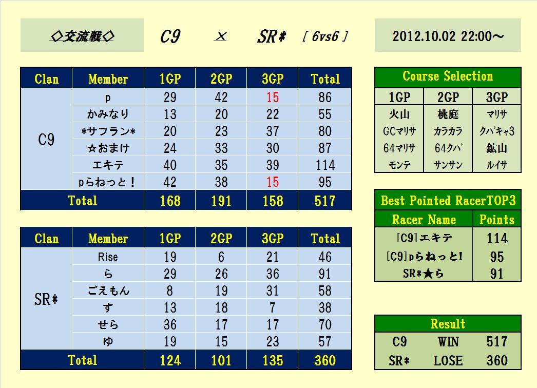 C9 vs SR