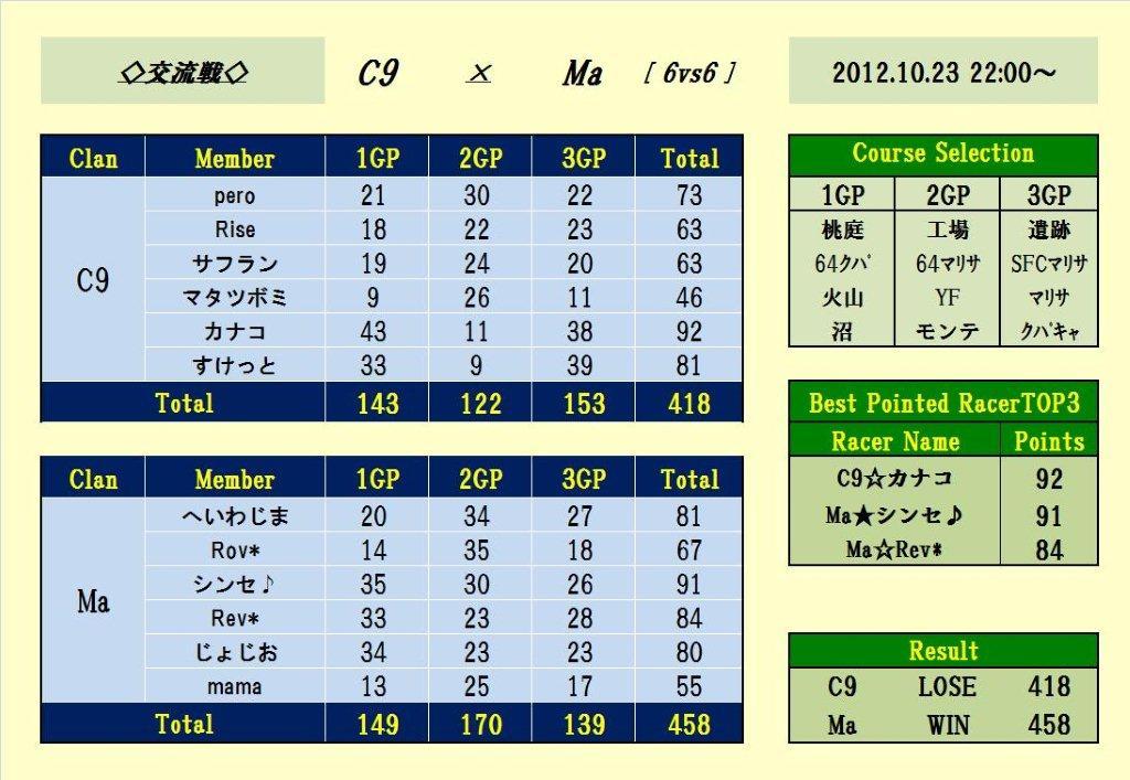 C9 vs Ma 6線目
