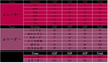 2013.01.13. ふぁいあー vs ふりーざー