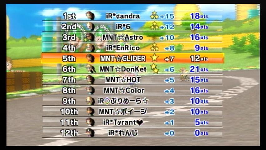 MNT vs iR 2GP-1