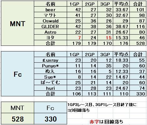 MNT vs Fc