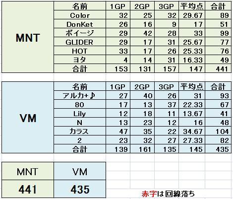 MNT vs VM 2