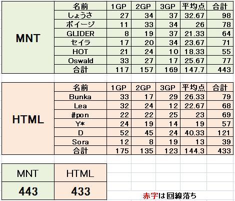 MNT vs HTML 3