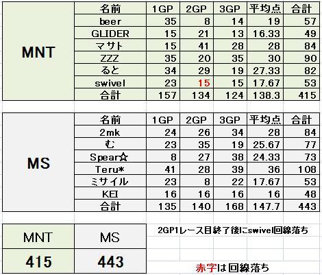 MNT vs MS 4