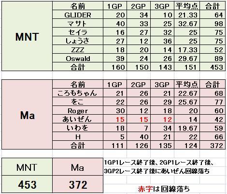 MNT vs Ma 3