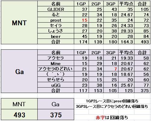 MNT vs Ga 2