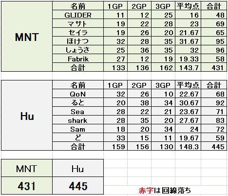 MNT vs Hu