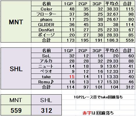 MNT vs SHL 2
