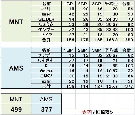 決勝トーナメント決勝戦 MNT vs AMS