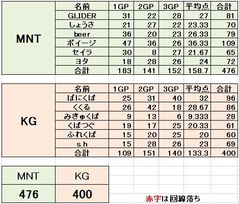 MNT vs KG