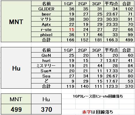 MNT vs Hu 2