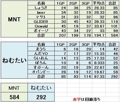 MNT vs ねむたい
