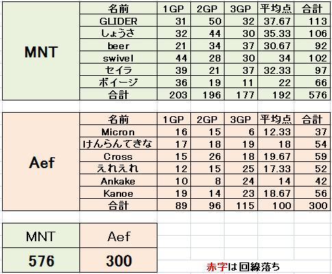 MNT vs Aef 2