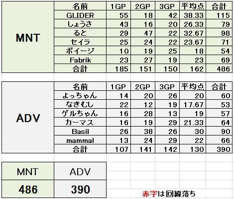 MNT vs ADV 3