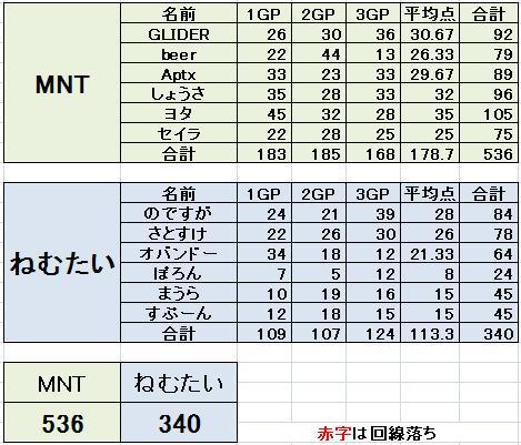 MNT vs ねむたい 2