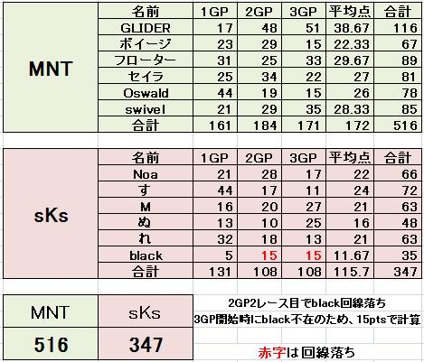 MNT vs sKs