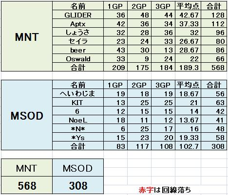 MNT vs MSOD 2