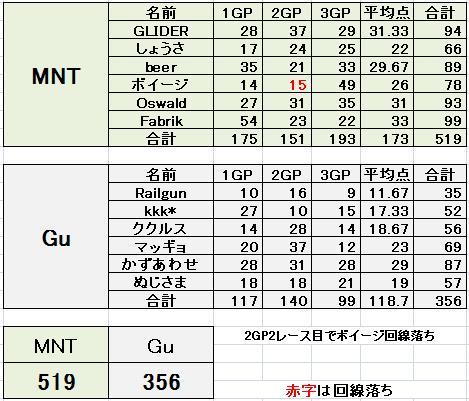 MNT vs Gu